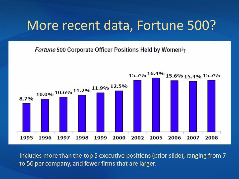 More recent data, Fortune 500.