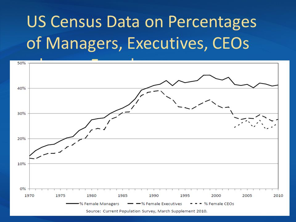 US Census Data on Percentages of Managers, Executives, CEOs who are Female