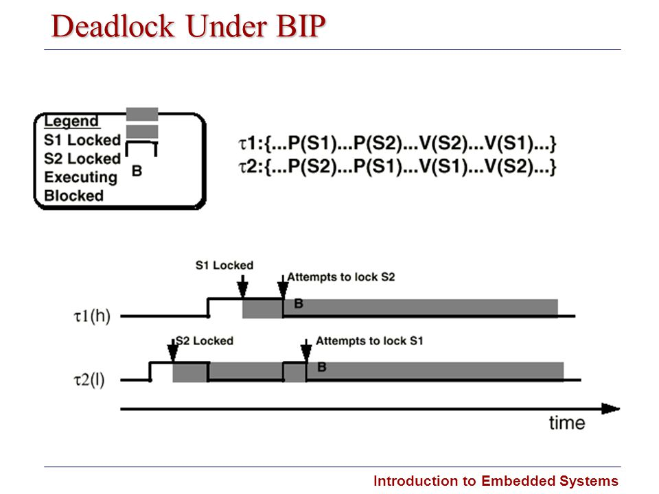 Introduction to Embedded Systems Deadlock Under BIP