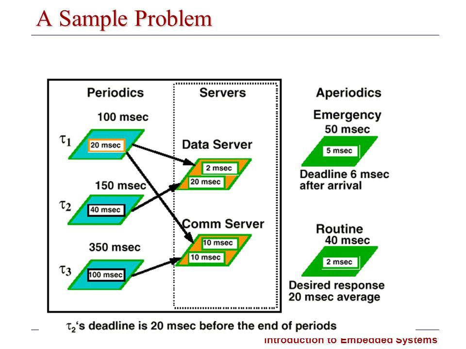 Introduction to Embedded Systems A Sample Problem