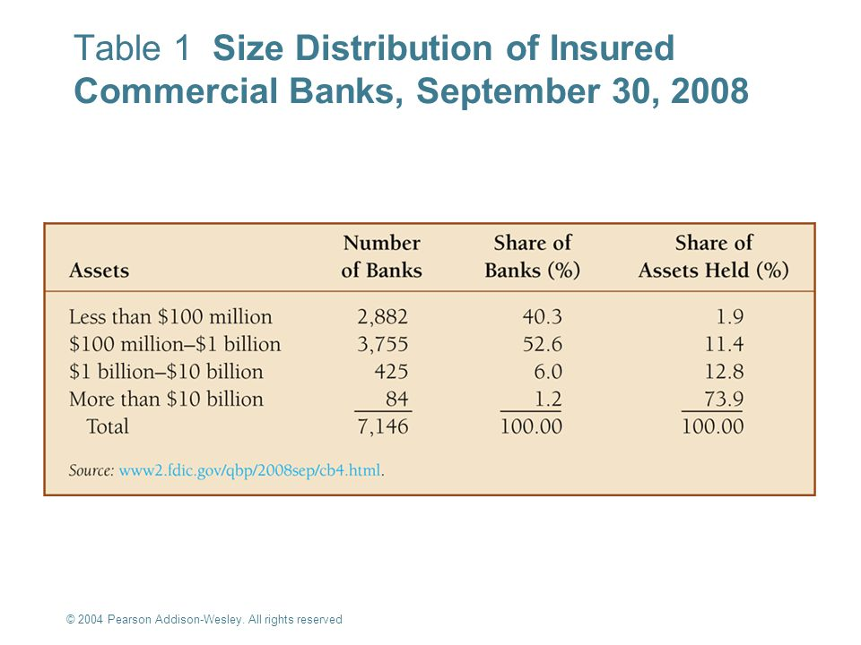 © 2004 Pearson Addison-Wesley. All rights reserved 10-8 Table 1 Size Distribution of Insured Commercial Banks, September 30, 2008