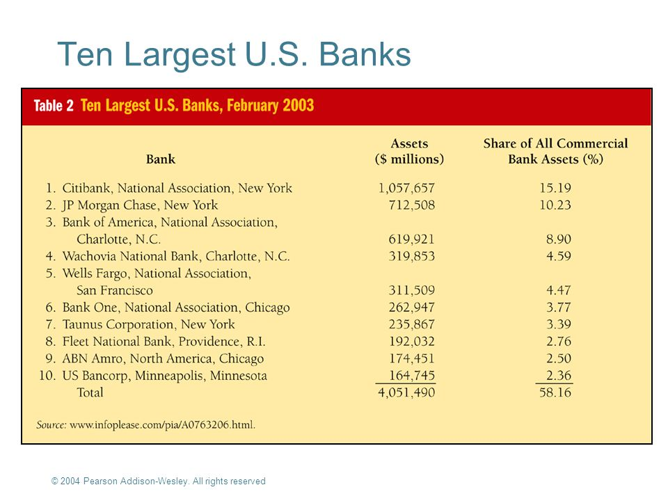 © 2004 Pearson Addison-Wesley. All rights reserved 10-9 Ten Largest U.S. Banks