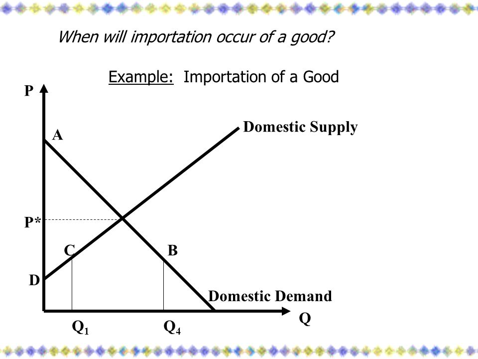 When will importation occur of a good? Example: Importation of a Good Domestic Supply Domestic Demand Q1Q1 Q4Q4 A BC D Q P P*