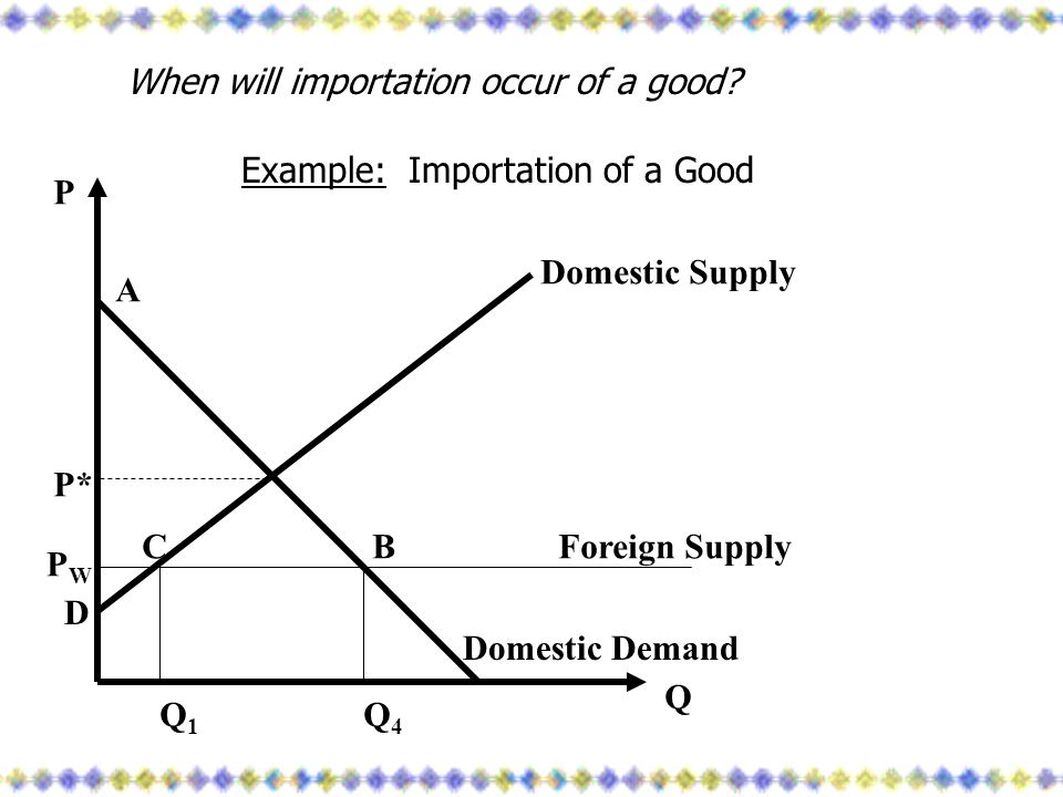 When will importation occur of a good? Example: Importation of a Good Domestic Supply Domestic Demand Foreign Supply PWPW Q1Q1 Q4Q4 A BC D Q P P*