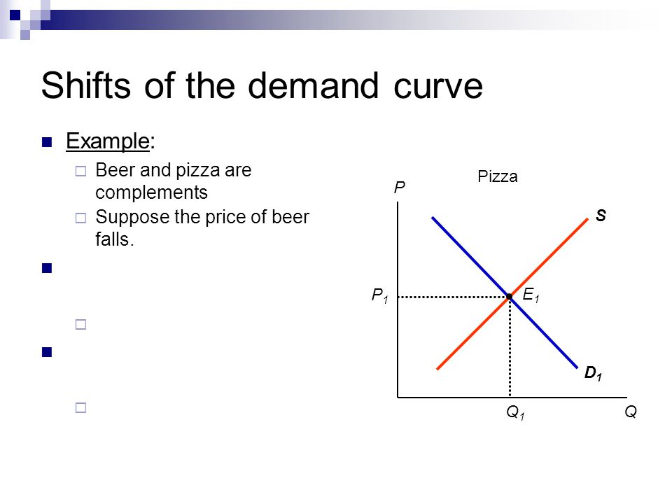 Shifts of the demand curve Example: Beer and pizza are complements D1D1 S P1P1 Q1Q1 E1E1 Suppose the price of beer falls. P Q Pizza