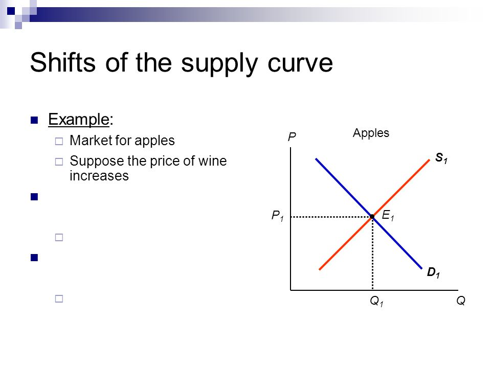 Shifts of the supply curve Example: Market for apples D1D1 S1S1 P1P1 Q1Q1 E1E1 P Q Apples Suppose the price of wine increases