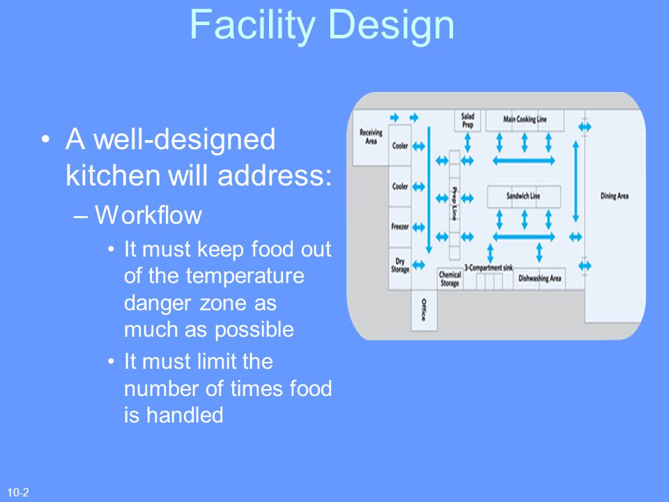 A well-designed kitchen will address: continued –Contamination The risk of cross-contamination must be minimized Place equipment to prevent splashing or spillage from one piece of equipment to another –Equipment accessibility Place equipment so staff can easily clean the facility and all equipment Facility Design 10-3