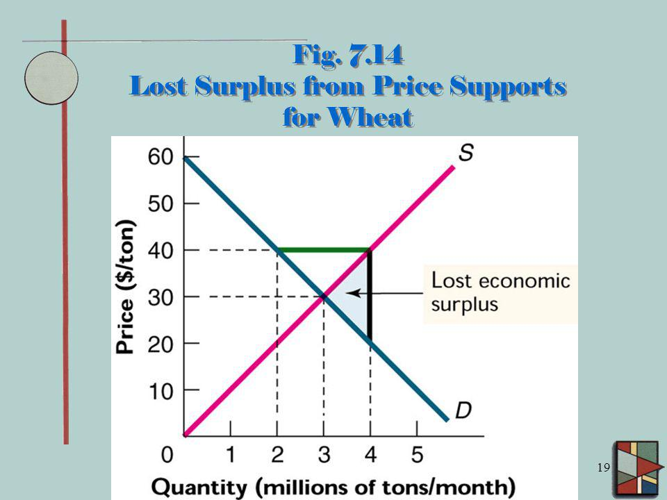 19 Fig. 7.14 Lost Surplus from Price Supports for Wheat