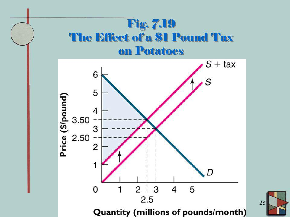 28 Fig. 7.19 The Effect of a $1 Pound Tax on Potatoes