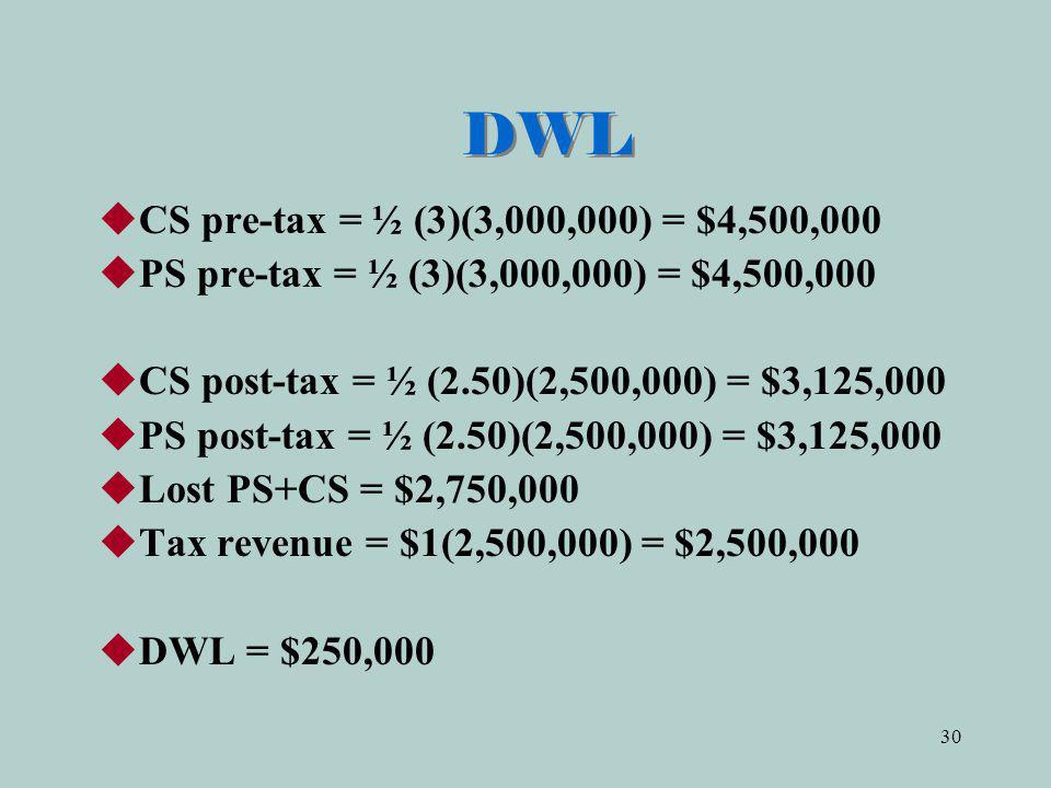 30 DWL CS pre-tax = ½ (3)(3,000,000) = $4,500,000 PS pre-tax = ½ (3)(3,000,000) = $4,500,000 CS post-tax = ½ (2.50)(2,500,000) = $3,125,000 PS post-tax = ½ (2.50)(2,500,000) = $3,125,000 Lost PS+CS = $2,750,000 Tax revenue = $1(2,500,000) = $2,500,000 DWL = $250,000