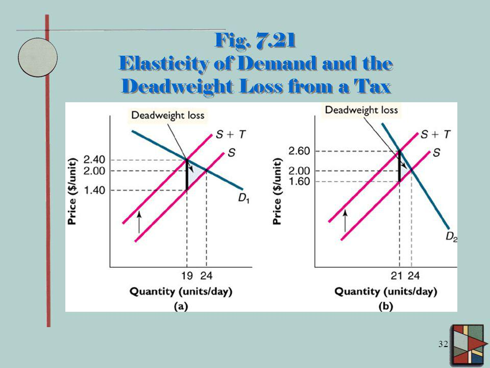 32 Fig. 7.21 Elasticity of Demand and the Deadweight Loss from a Tax