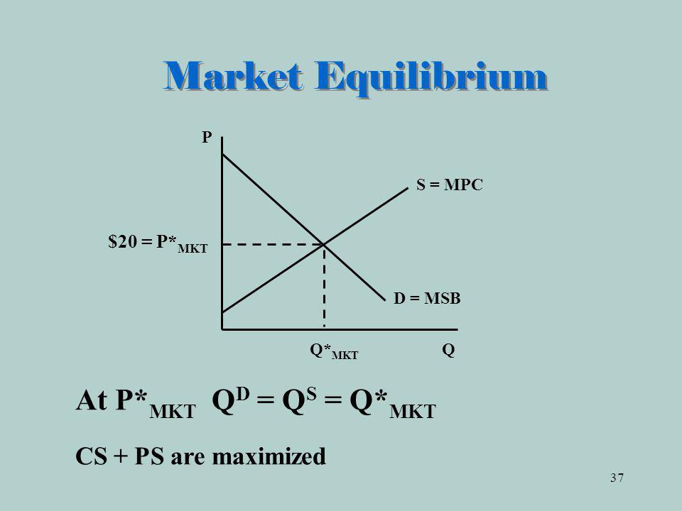 37 Market Equilibrium Q* MKT Q D = MSB P At P* MKT Q D = Q S = Q* MKT CS + PS are maximized S = MPC $20 = P* MKT