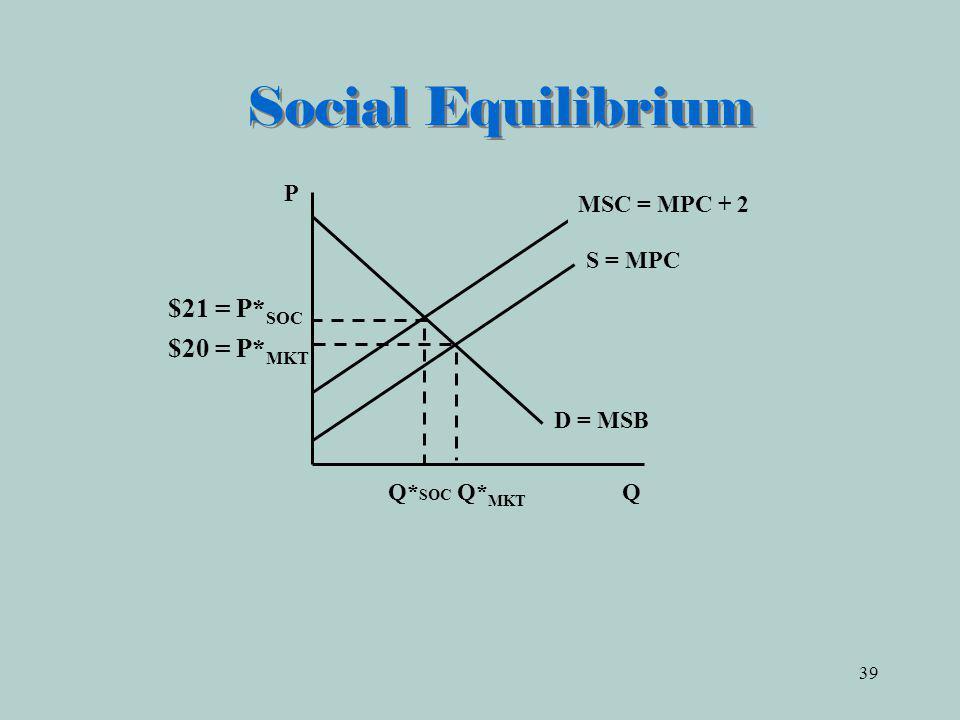 39 Social Equilibrium Q* SOC Q* MKT Q D = MSB P $20 = P* MKT S = MPC MSC = MPC + 2 $21 = P* SOC