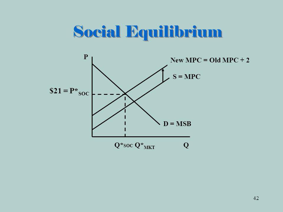 42 Social Equilibrium Q* SOC Q* MKT Q D = MSB P S = MPC New MPC = Old MPC + 2 $21 = P* SOC
