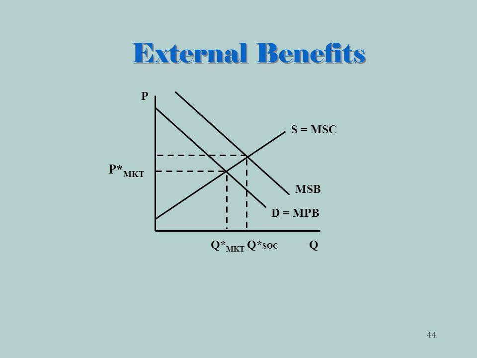 44 External Benefits Q* MKT Q* SOC Q D = MPB P S = MSC P* MKT MSB