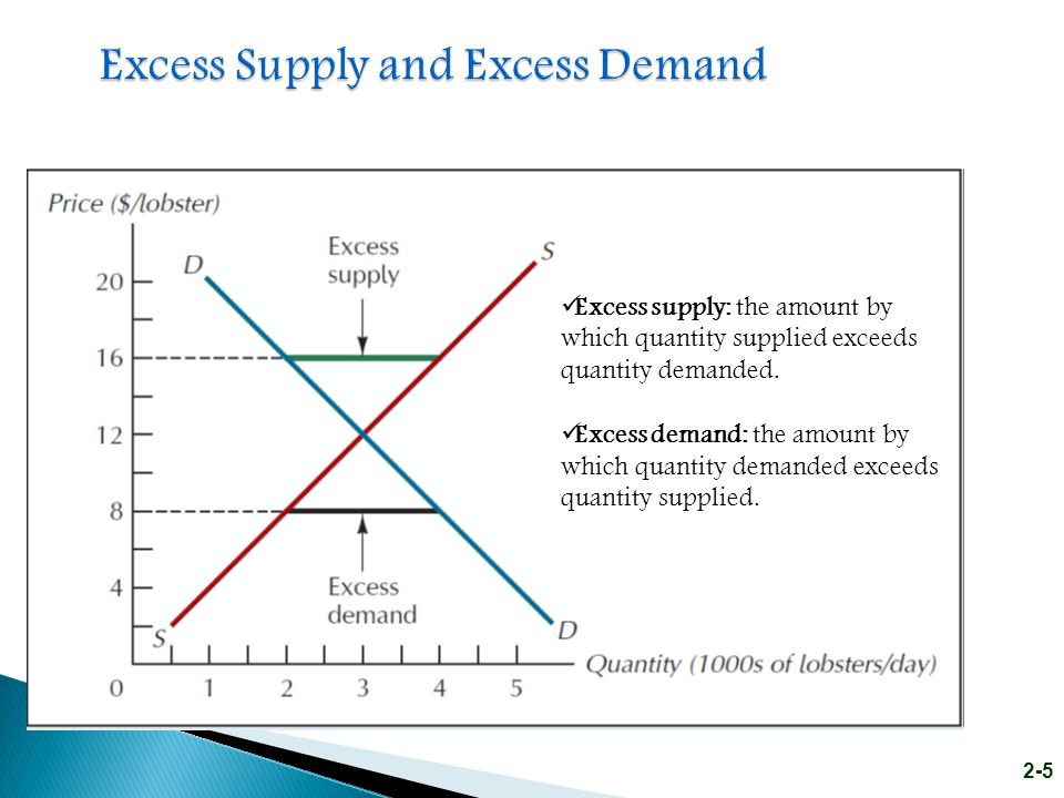 2-16 Note: A Tax (T) is a shift factor on the D curve.