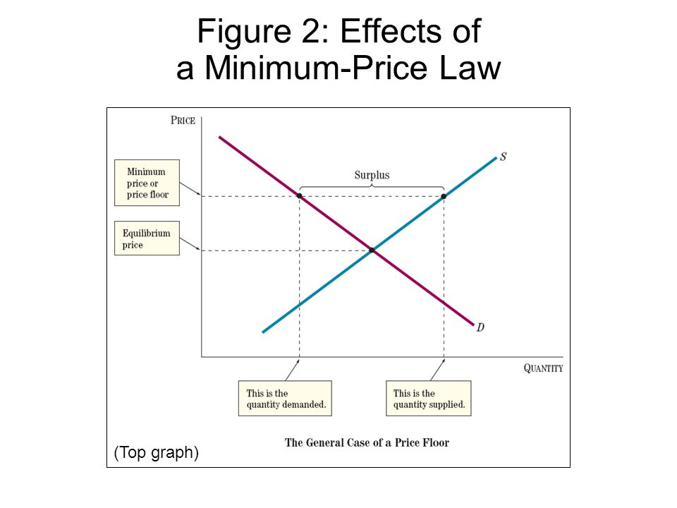 Figure 2: Effects of a Minimum-Price Law (Top graph)