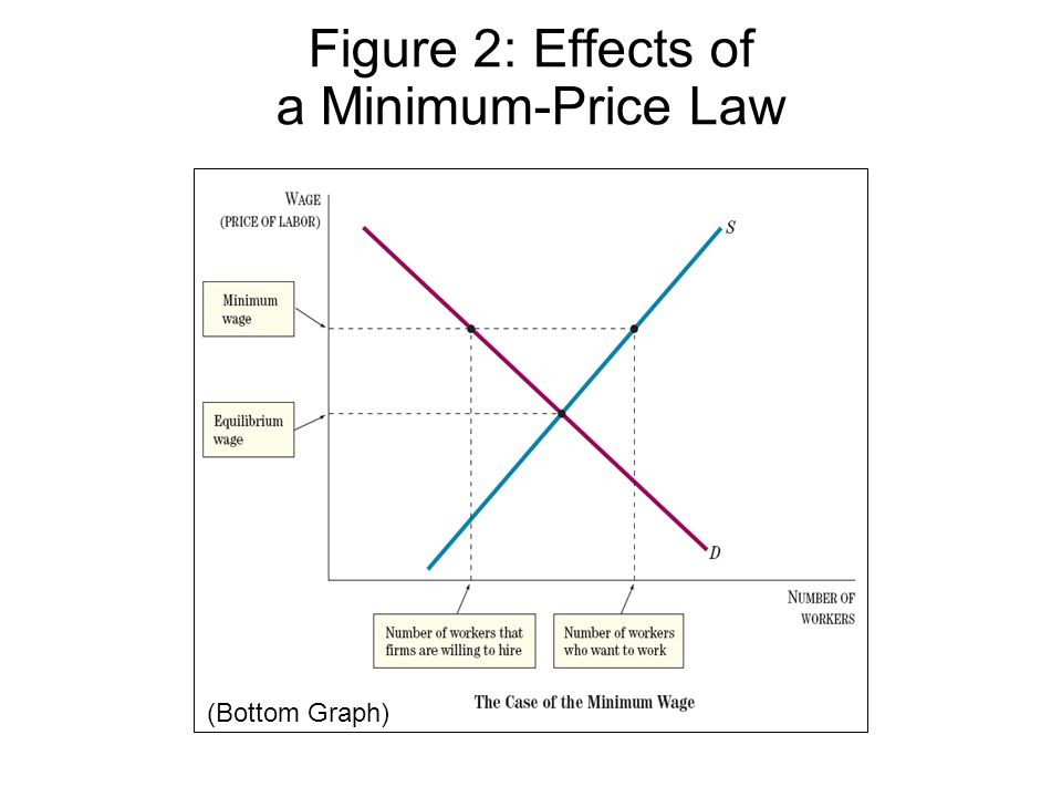 Figure 2: Effects of a Minimum-Price Law (Bottom Graph)