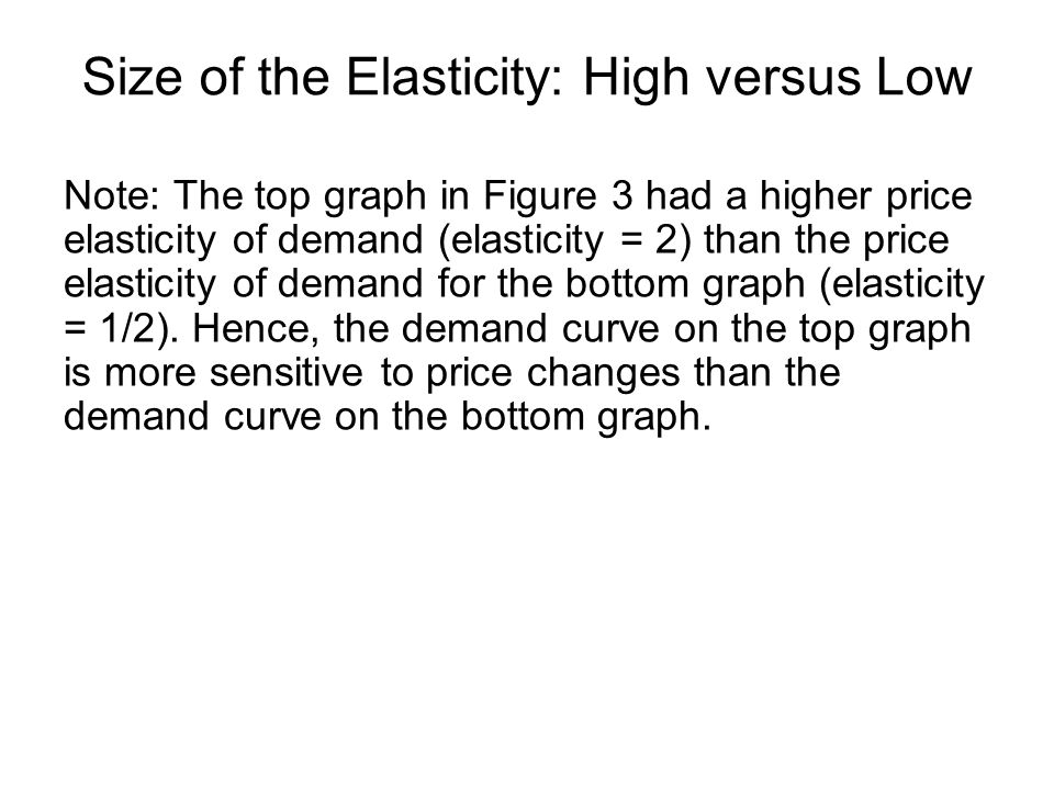 Note: The top graph in Figure 3 had a higher price elasticity of demand (elasticity = 2) than the price elasticity of demand for the bottom graph (elasticity = 1/2).