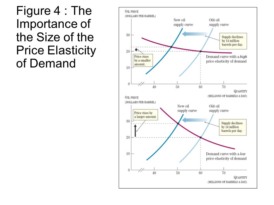 Figure 4 : The Importance of the Size of the Price Elasticity of Demand