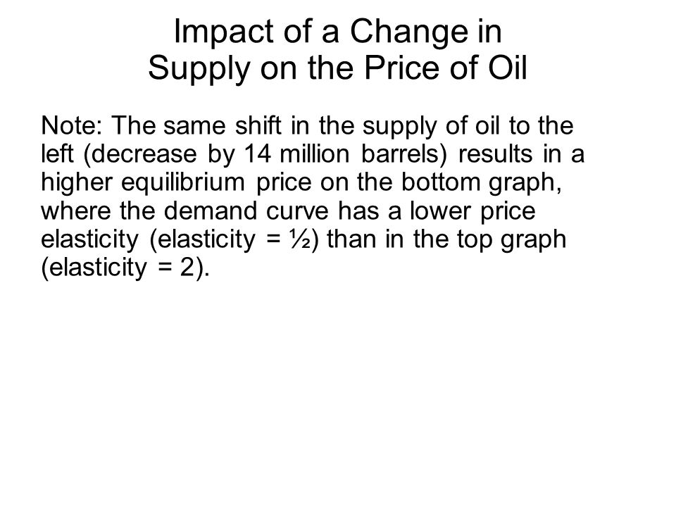 Note: The same shift in the supply of oil to the left (decrease by 14 million barrels) results in a higher equilibrium price on the bottom graph, where the demand curve has a lower price elasticity (elasticity = ½) than in the top graph (elasticity = 2).