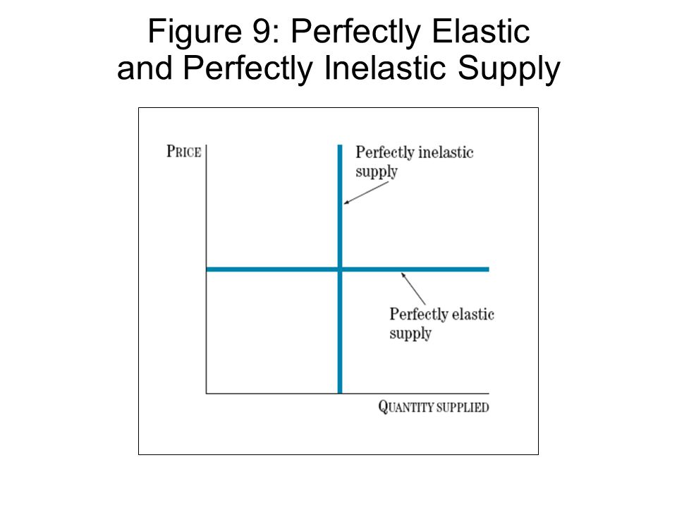 Figure 9: Perfectly Elastic and Perfectly Inelastic Supply