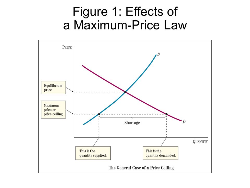 Figure 1: Effects of a Maximum-Price Law