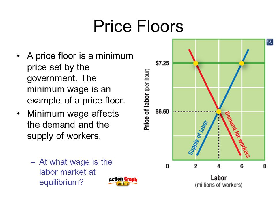Price Floors A price floor is a minimum price set by the government. The minimum wage is an example of a price floor. Minimum wage affects the demand