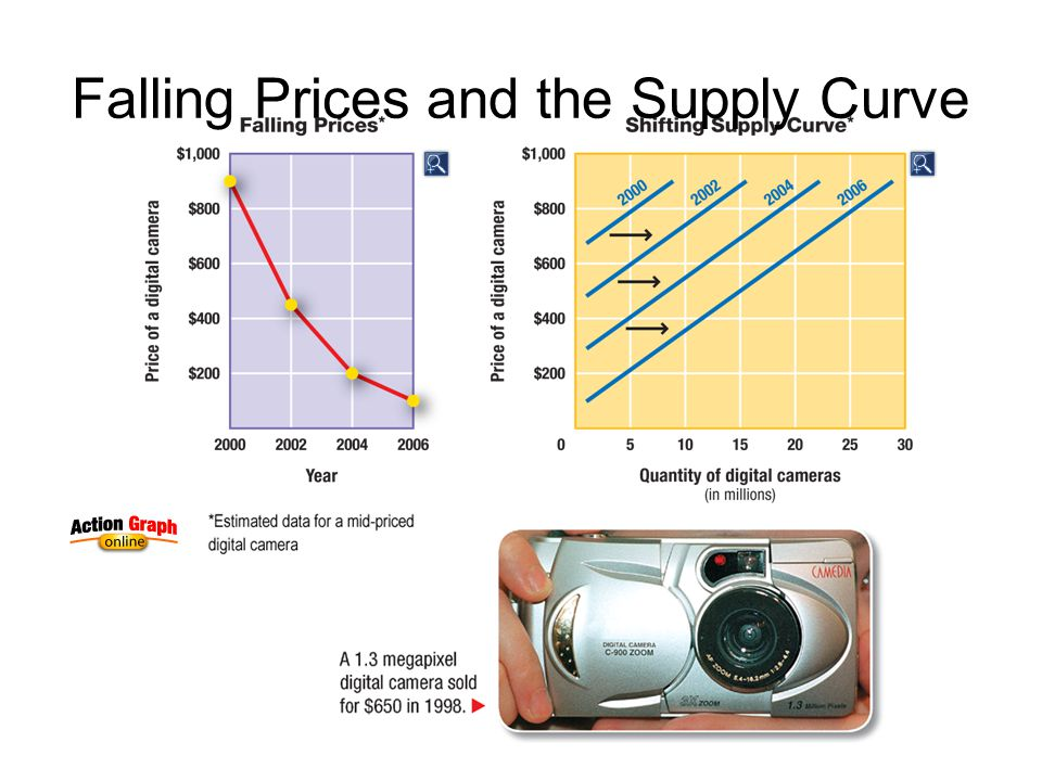 Falling Prices and the Supply Curve