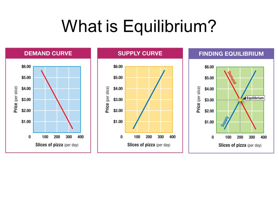 Equilibrium In order to find the equilibrium price and quantity, you can use supply and demand schedules.
