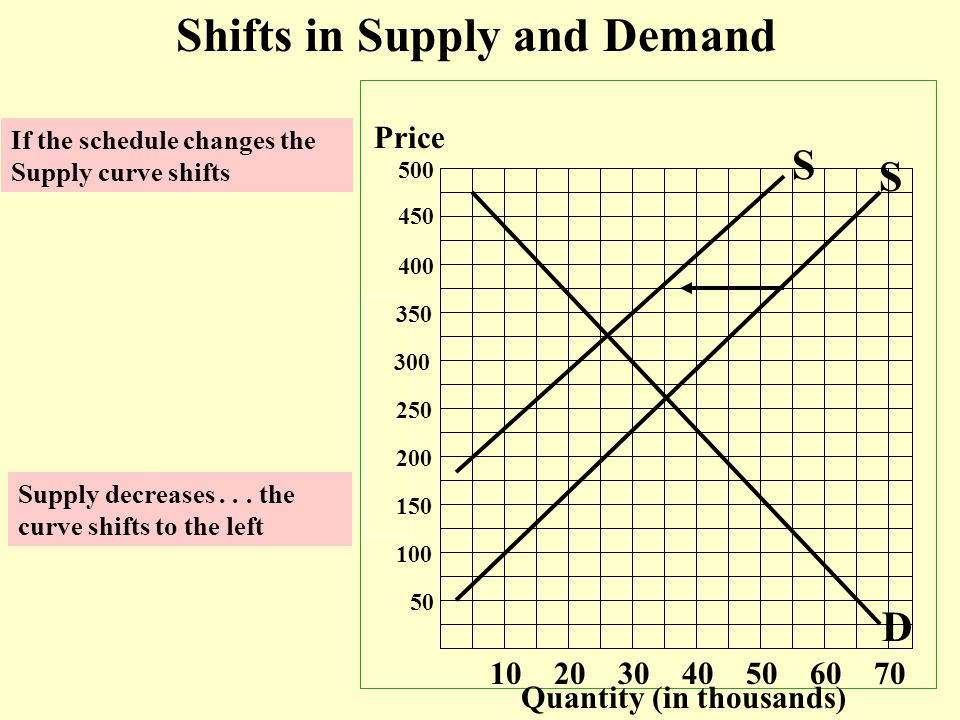Price Quantity (in thousands) 50 100 150 200 250 300 350 400 450 500 10 20 30 40 50 60 70 S D Shifts in Supply and Demand If the schedule changes the Supply curve shifts Supply decreases...