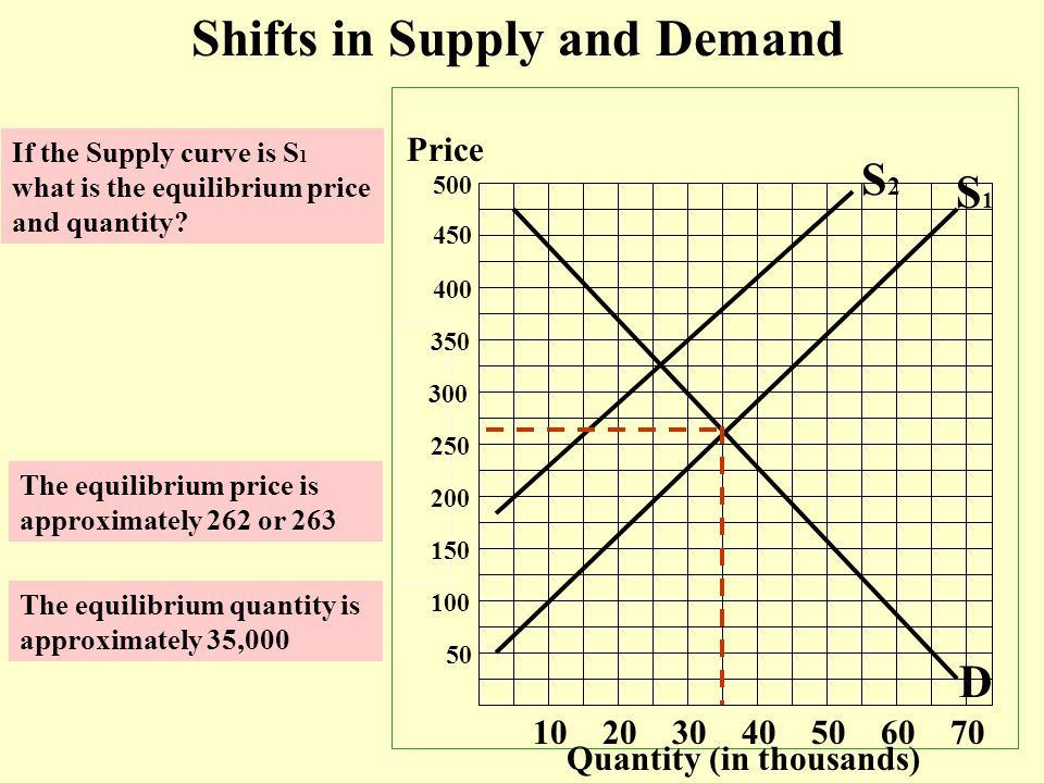 Price Quantity (in thousands) 50 100 150 200 250 300 350 400 450 500 10 20 30 40 50 60 70 S1S1 D Shifts in Supply and Demand If the Supply curve is S 1 what is the equilibrium price and quantity.