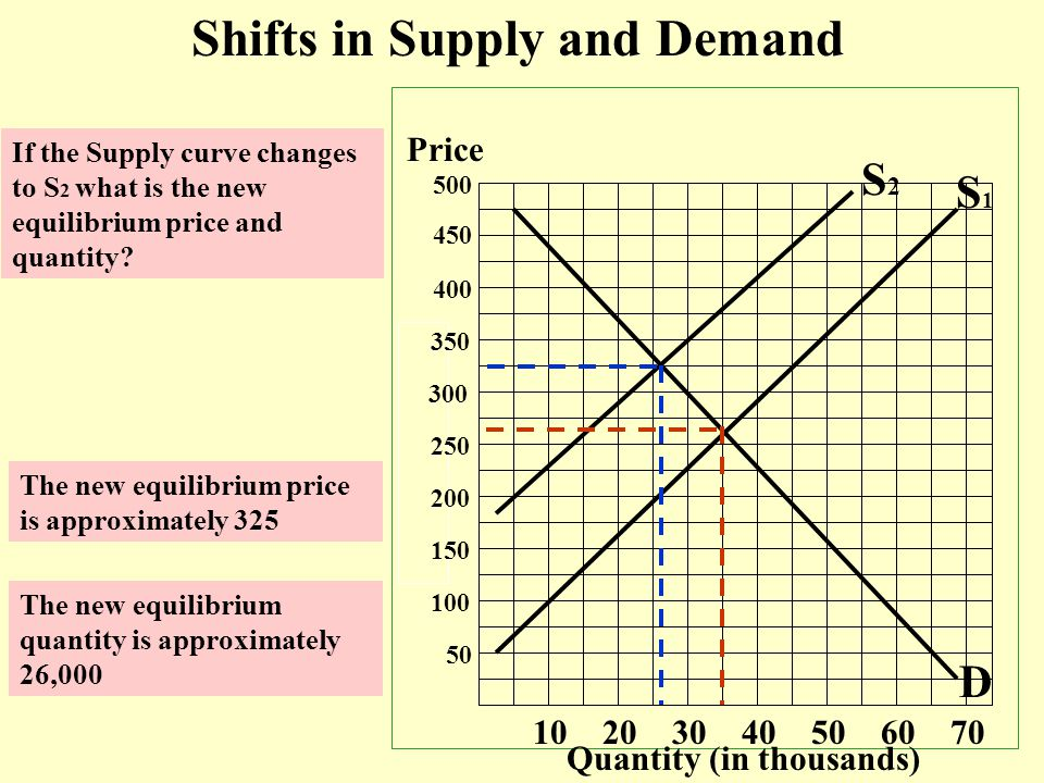 Price Quantity (in thousands) 50 100 150 200 250 300 350 400 450 500 10 20 30 40 50 60 70 S1S1 D Shifts in Supply and Demand If the Supply curve changes to S 2 what is the new equilibrium price and quantity.
