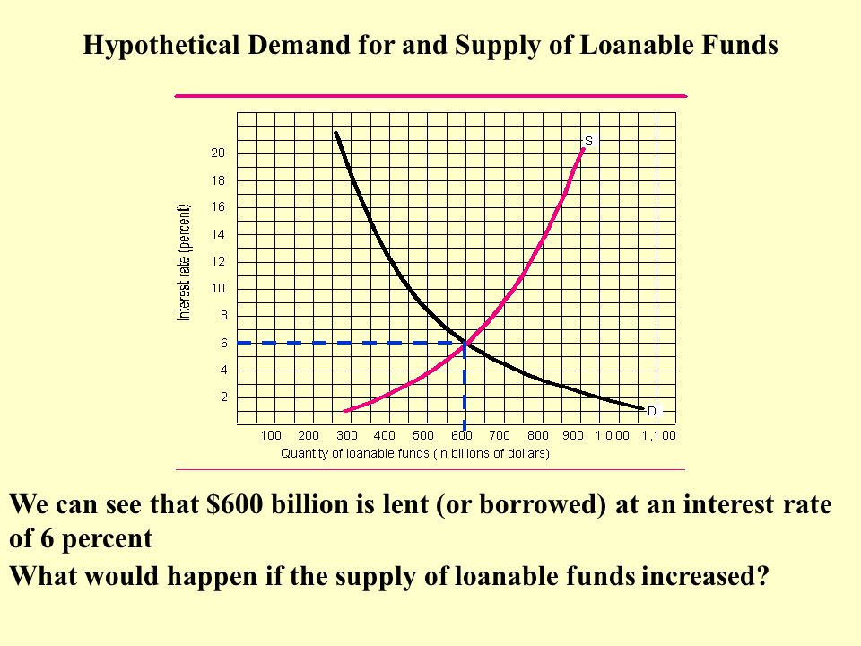 Hypothetical Demand for and Supply of Loanable Funds We can see that $600 billion is lent (or borrowed) at an interest rate of 6 percent What would happen if the supply of loanable funds increased?