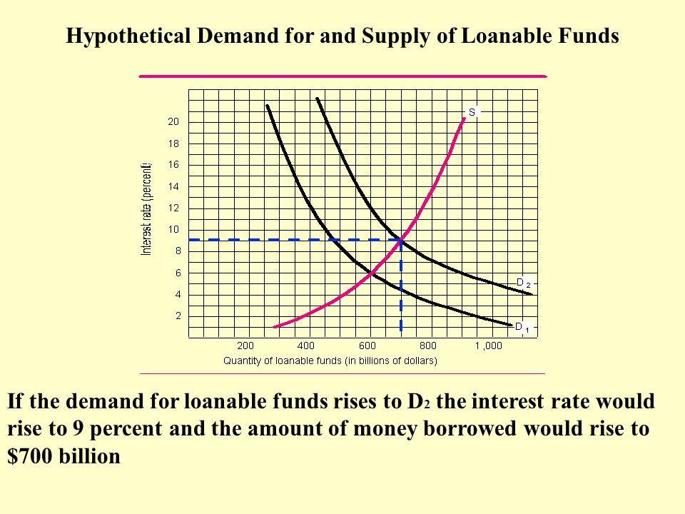 Hypothetical Demand for and Supply of Loanable Funds If the demand for loanable funds rises to D 2 the interest rate would rise to 9 percent and the amount of money borrowed would rise to $700 billion
