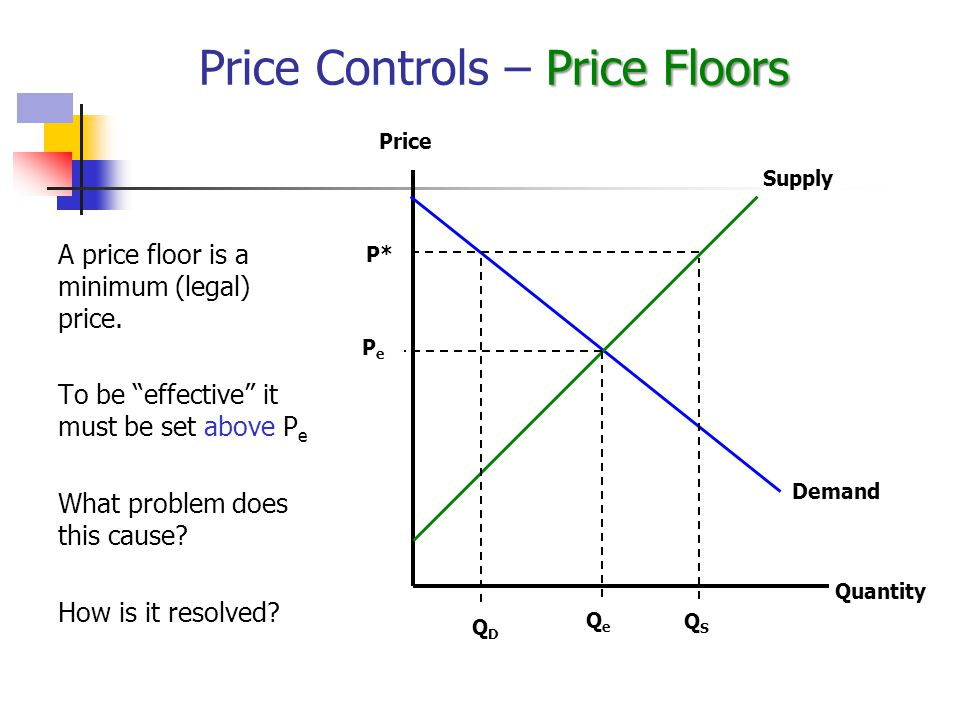 A price floor is a minimum (legal) price.
