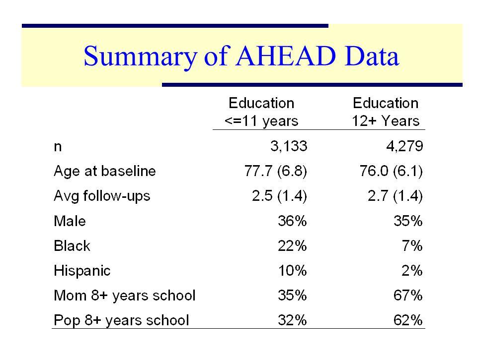 14 Summary of AHEAD Data