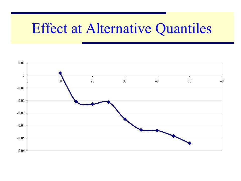 19 Effect at Alternative Quantiles