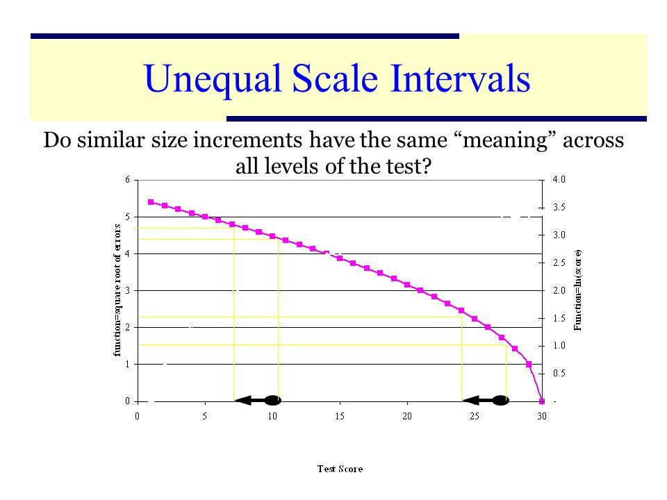 27 Do similar size increments have the same meaning across all levels of the test.