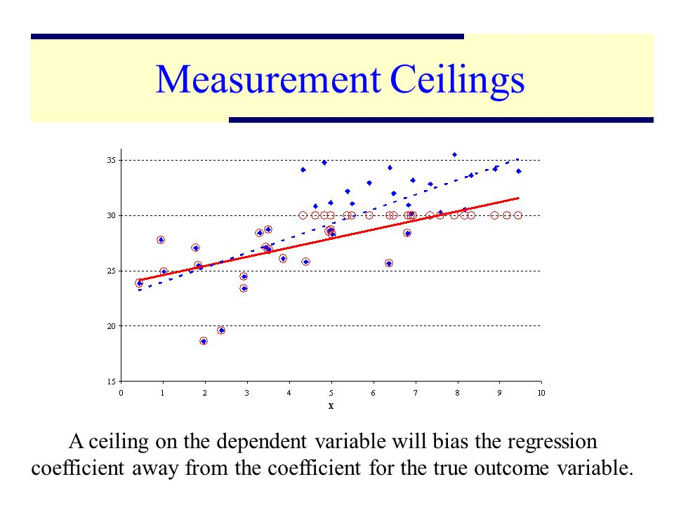 6 Measurement Ceilings A ceiling on the dependent variable will bias the regression coefficient away from the coefficient for the true outcome variable.