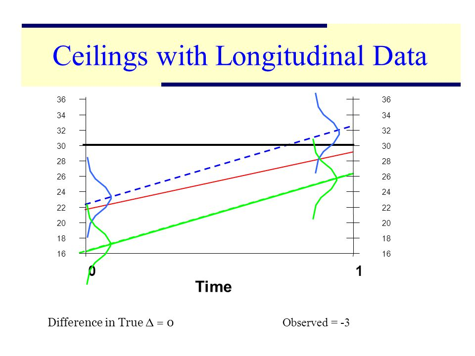 7 16 18 20 22 24 26 28 30 32 34 36 01 Time 16 18 20 22 24 26 28 30 32 34 36 Difference in True = 0 Observed = -3 Ceilings with Longitudinal Data