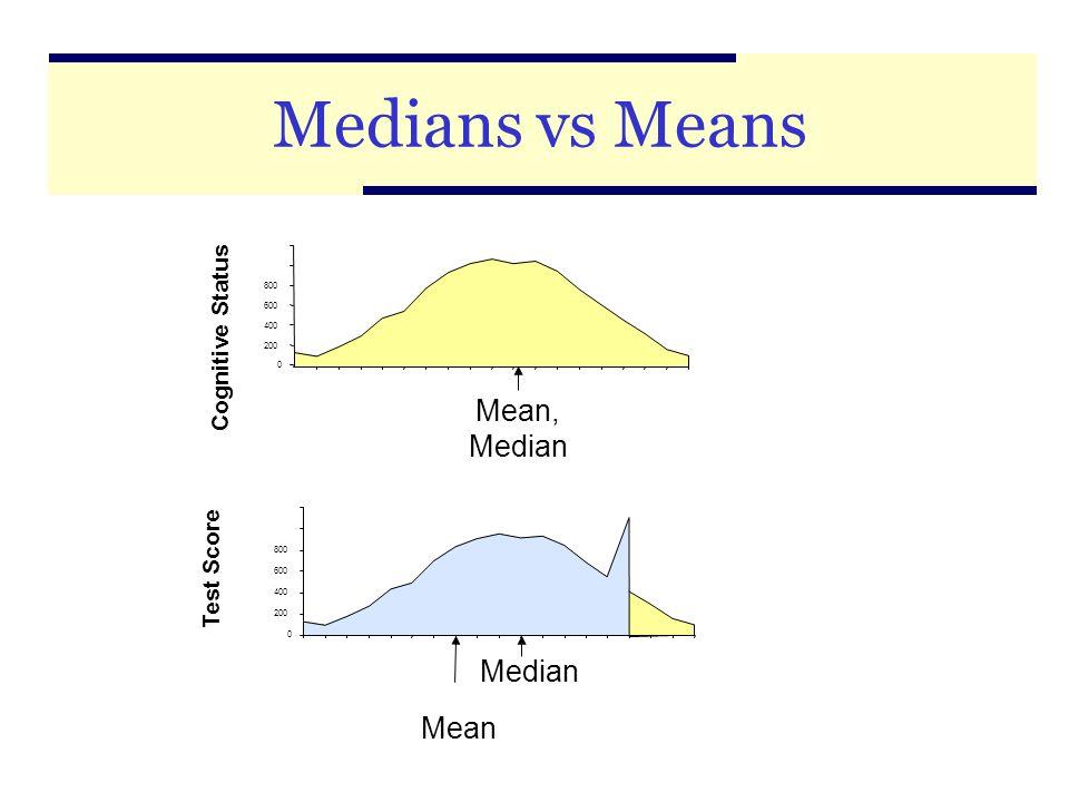 9 Medians vs Means 0 200 400 600 800 Mean, Median Cognitive Status Test Score 0 200 400 600 800 Mean Median