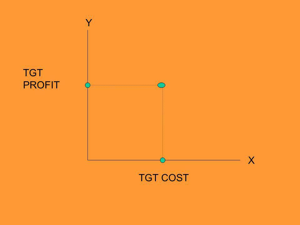 TGT COST TGT PROFIT Y X