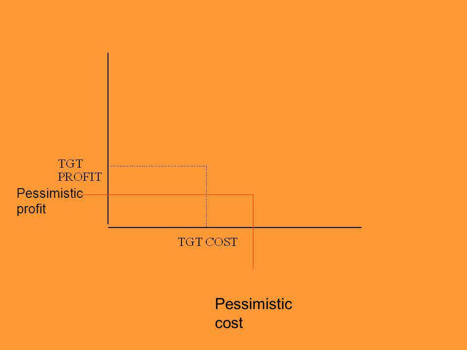 Pessimistic profit Pessimistic cost