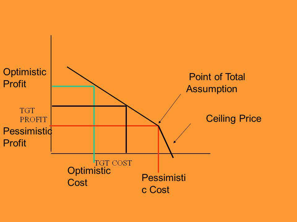 Optimistic Profit Optimistic Cost Pessimistic Profit Pessimisti c Cost Ceiling Price Point of Total Assumption