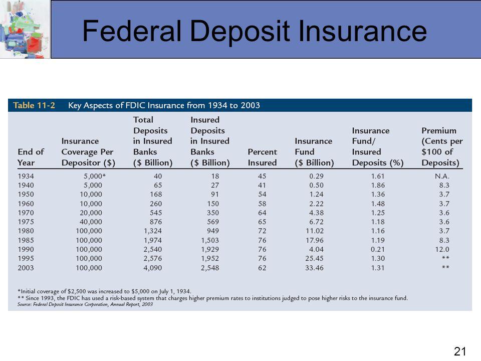 21 Federal Deposit Insurance