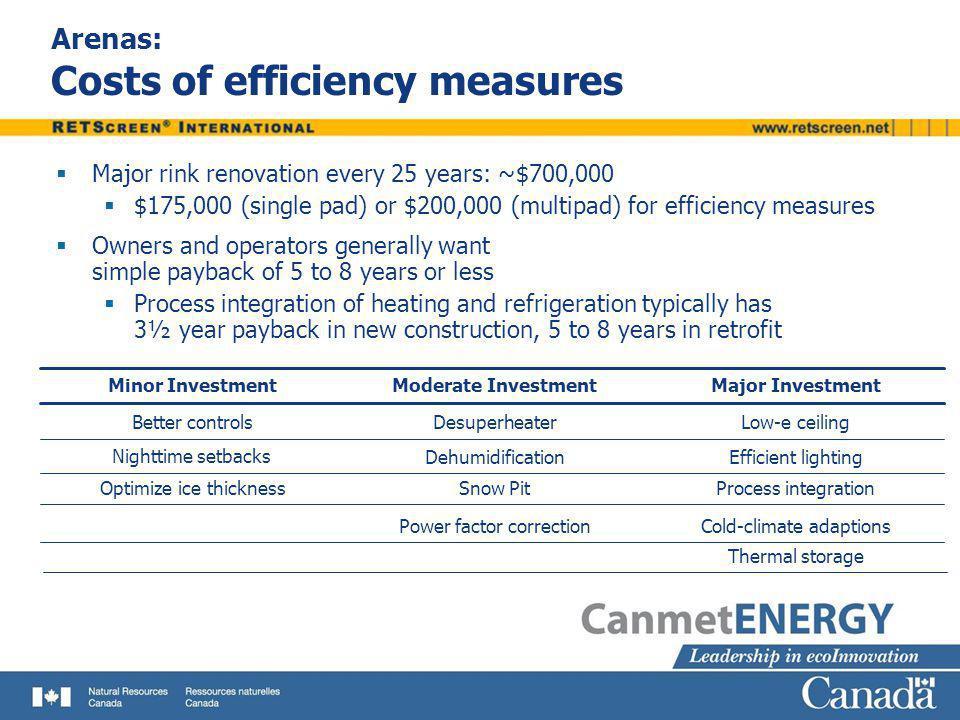 Arenas: Costs of efficiency measures Major rink renovation every 25 years: ~$700,000 $175,000 (single pad) or $200,000 (multipad) for efficiency measu