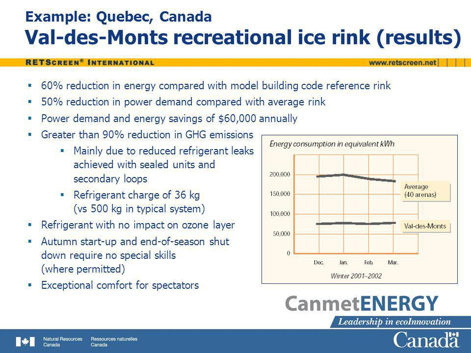 Example: Quebec, Canada Val-des-Monts recreational ice rink (results) 60% reduction in energy compared with model building code reference rink 50% red