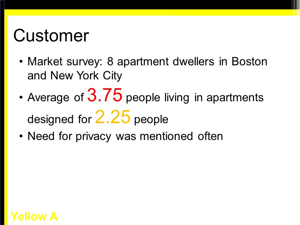 Yellow A Customer Market survey: 8 apartment dwellers in Boston and New York City Average of 3.75 people living in apartments designed for 2.25 people Need for privacy was mentioned often