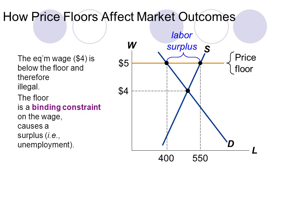 How Price Floors Affect Market Outcomes W L D S $4 Price floor $5 The eqm wage ($4) is below the floor and therefore illegal.